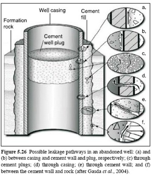 Copy_co2_storage_injection_well_exp