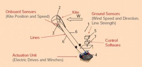 Kitegen_kite_wind_energy_3